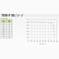 НАСОС от ВОМ трактора: Ekler ТКМ-Р 90 (3″-3″; 59 Hm; 94 м3/час)